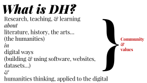 Word diagram which reads :What is DH? Research, Teaching & Learning about history, the arts (the humanities) in digital ways ( building & using software, websites, datsets..) & humanities thinking applied to the digital , all in the context of community and values